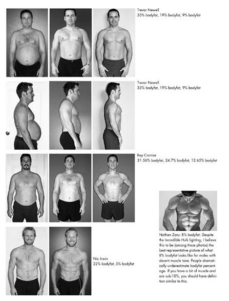 4 hour body fat composition 4 Hour Body and The Elusive Body Fat: How do you Measure Up?