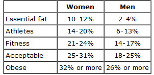 Essential Fat Table 4 Hour Body and The Elusive Body Fat: How do you Measure Up?